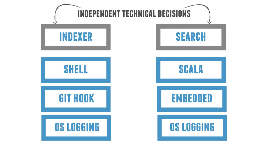 indexer independent technical decisions search ...