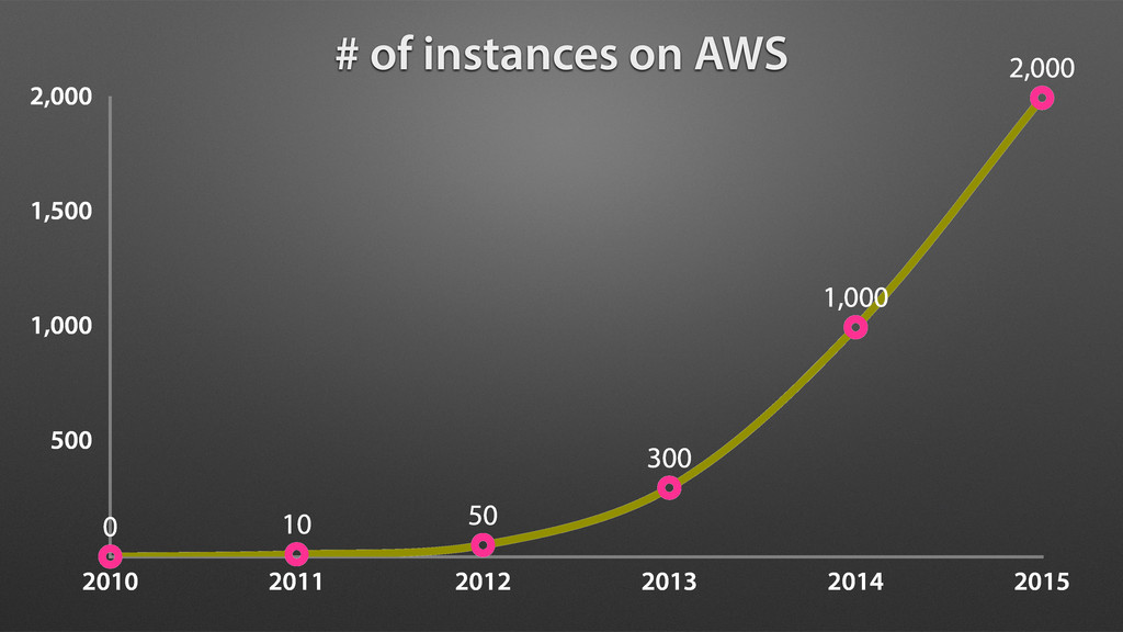 # of instances on AWS 500 1,000 1,500 2,000 201...