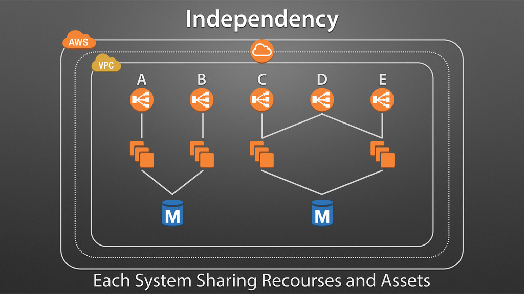 Each System Sharing Recourses and Assets Indepe...