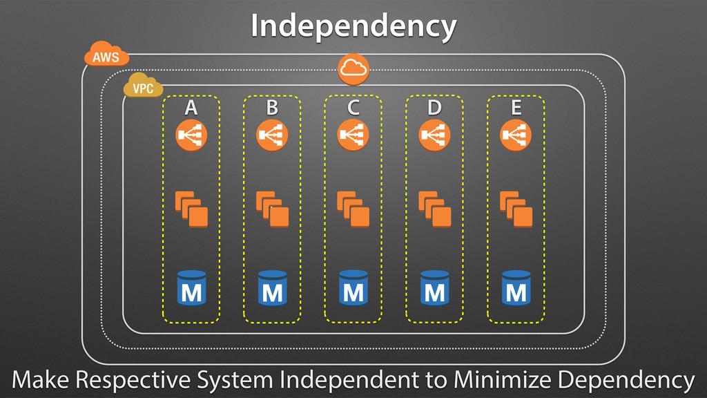 \ Independency Make Respective System Independe...