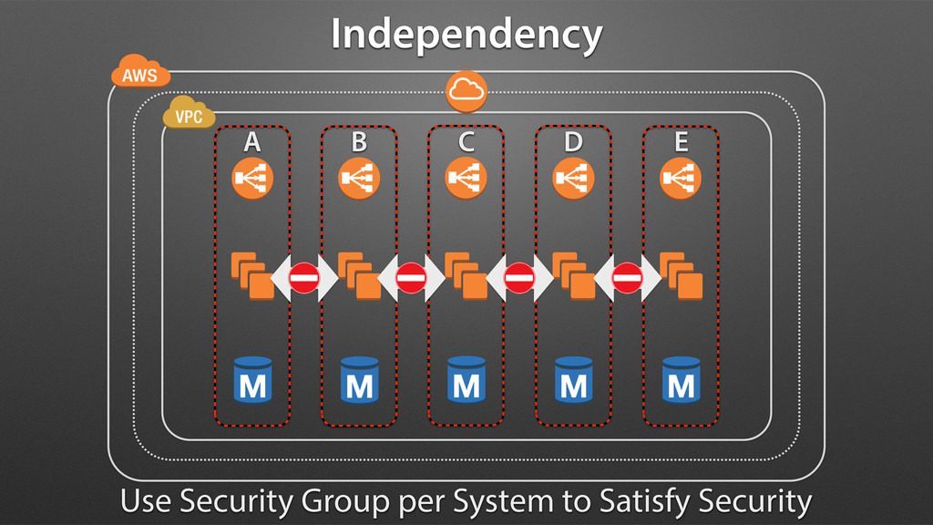 Independency Use Security Group per System to S...