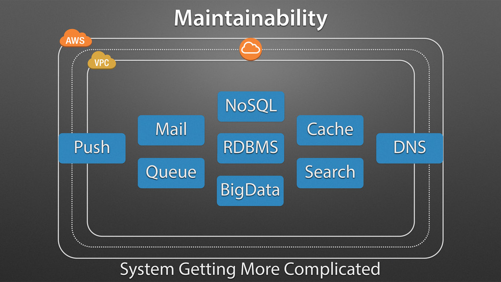 Maintainability System Getting More Complicated...