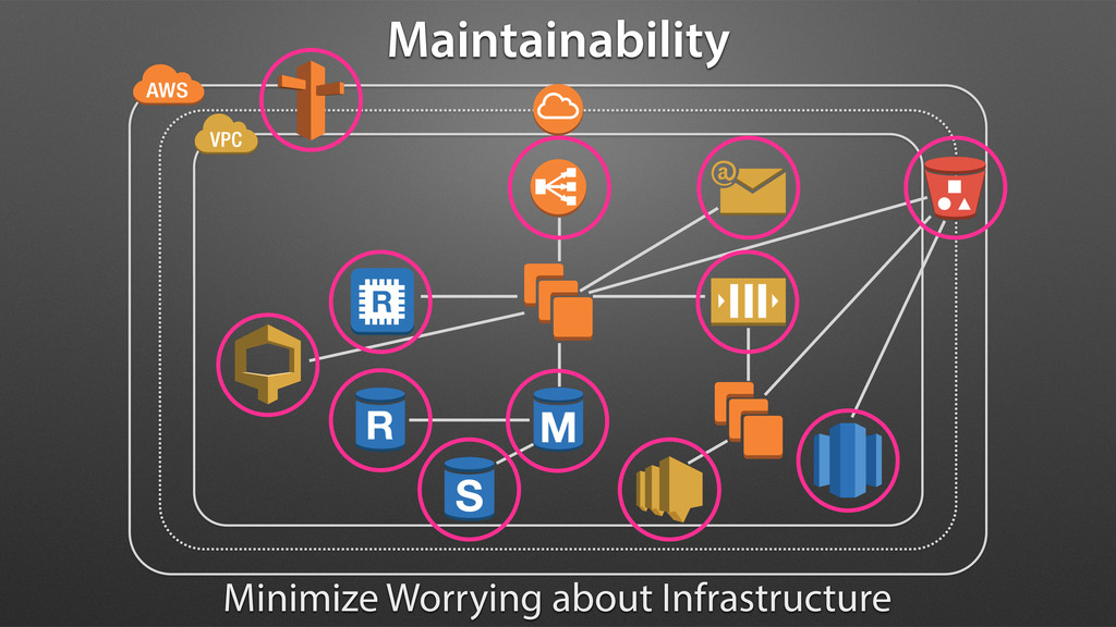 Maintainability Minimize Worrying about Infrast...
