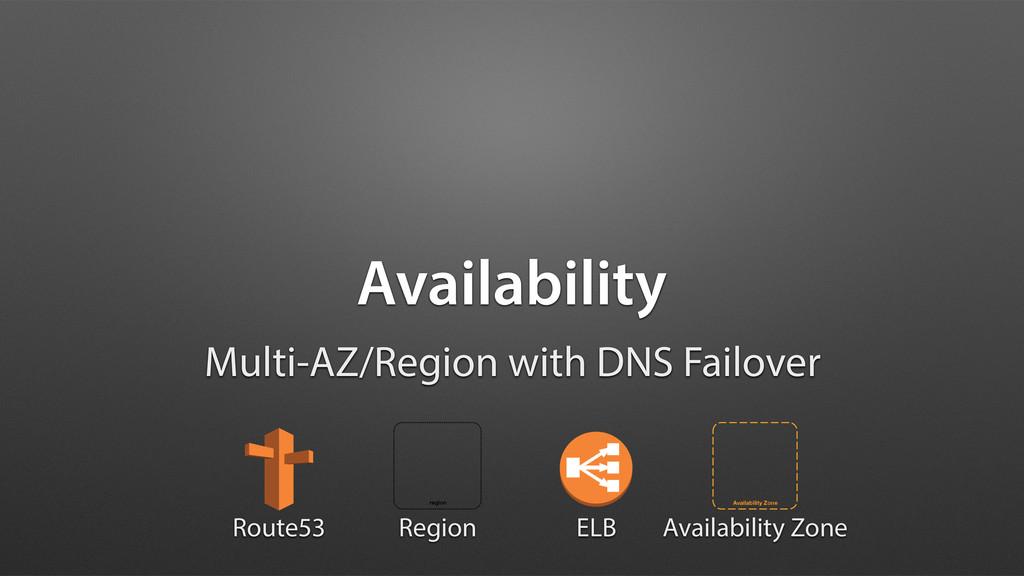 Availability Multi-AZ/Region with DNS Failover ...