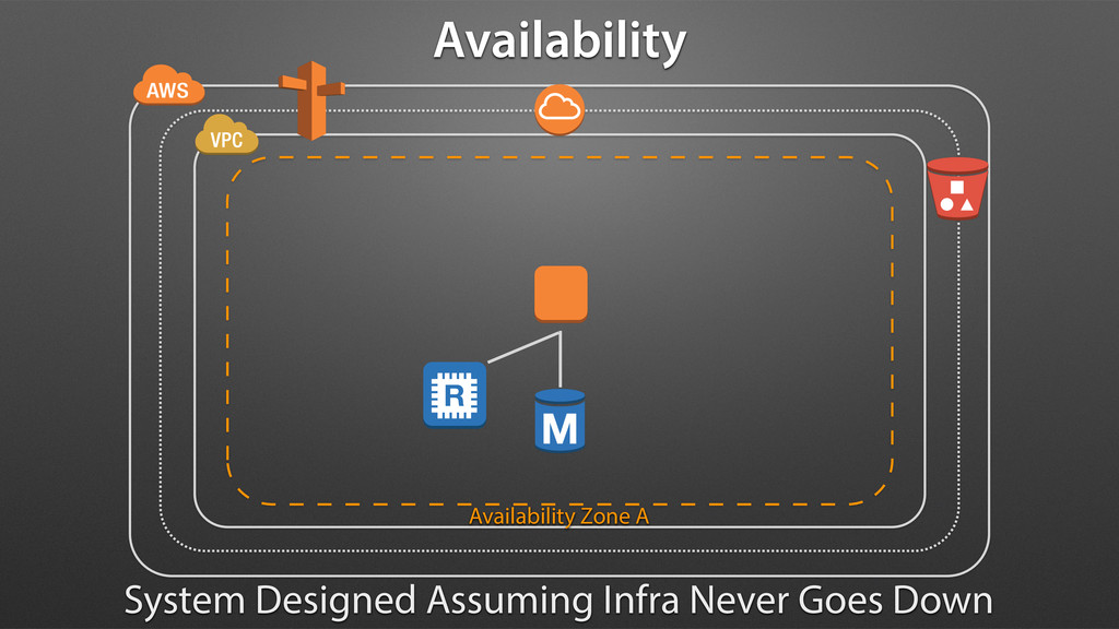 Availability Zone A Availability System Designe...