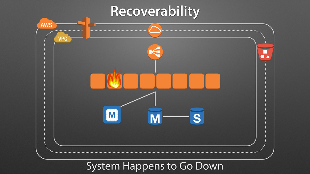 Recoverability System Happens to Go Down