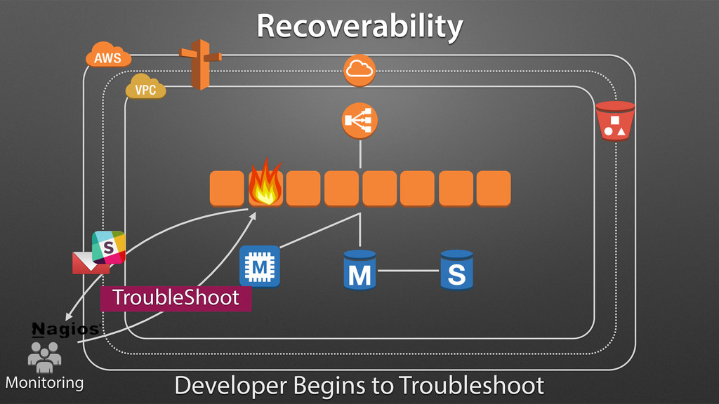 Monitoring TroubleShoot Recoverability Develope...