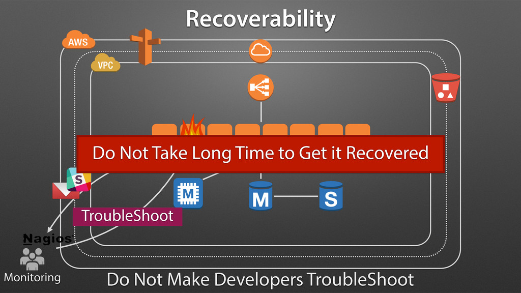 TroubleShoot Recoverability Do Not Make Develop...