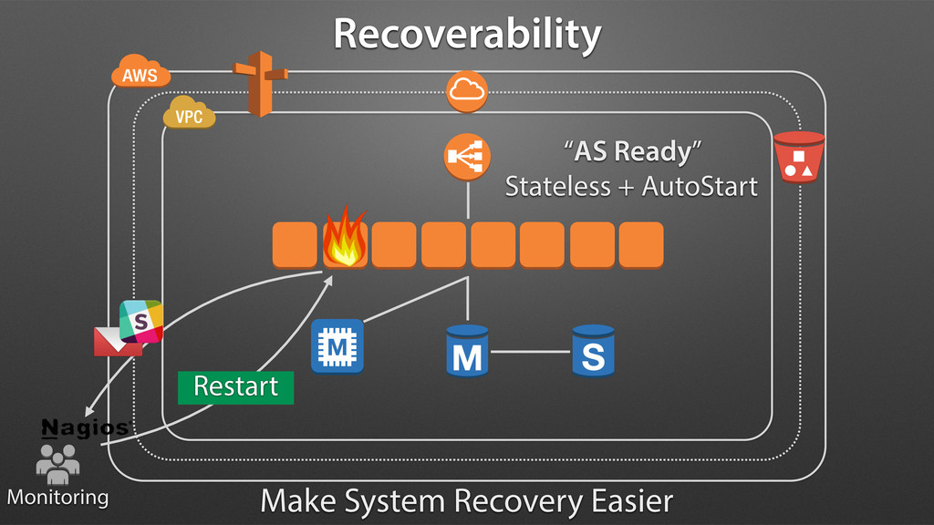 Restart Recoverability Make System Recovery Eas...