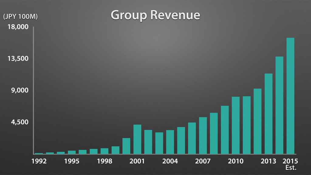 4,500 9,000 13,500 18,000 1992 1995 1998 2001 2...