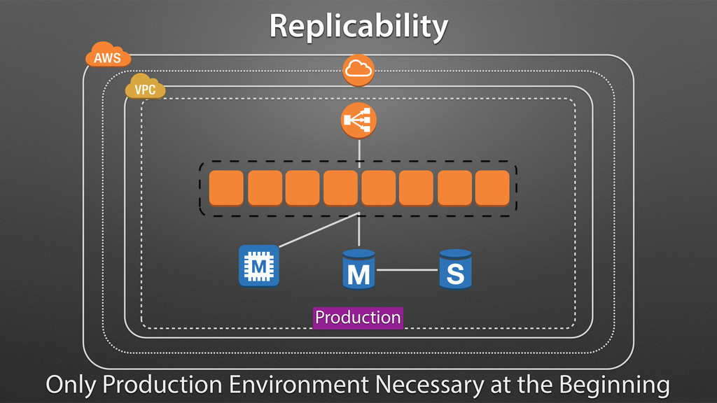 Replicability Production Only Production Enviro...