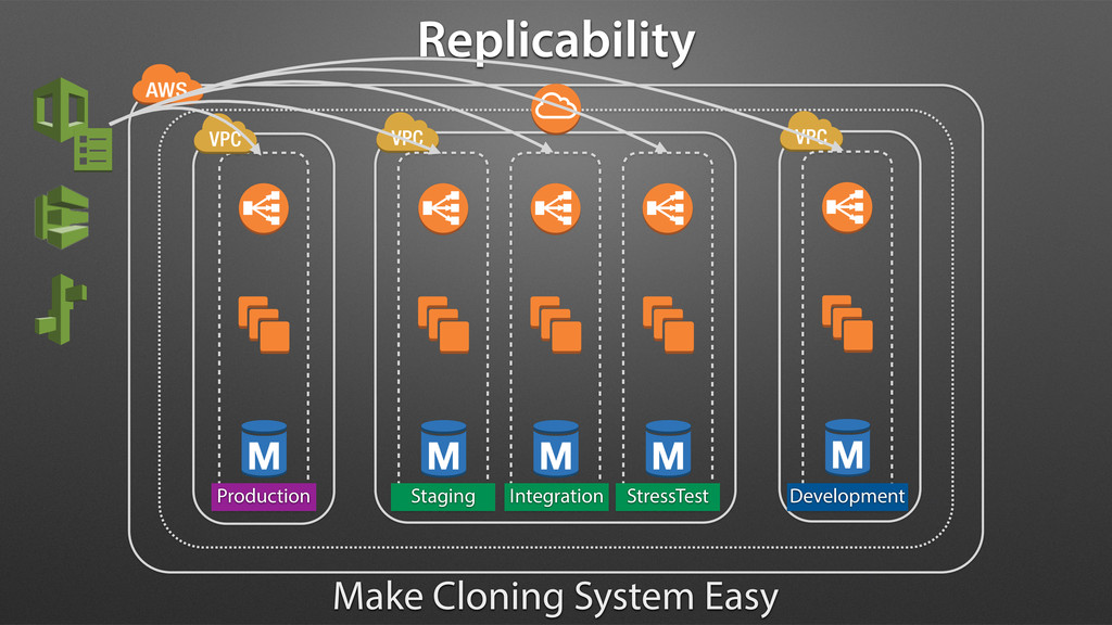 Replicability Production Staging Integration St...