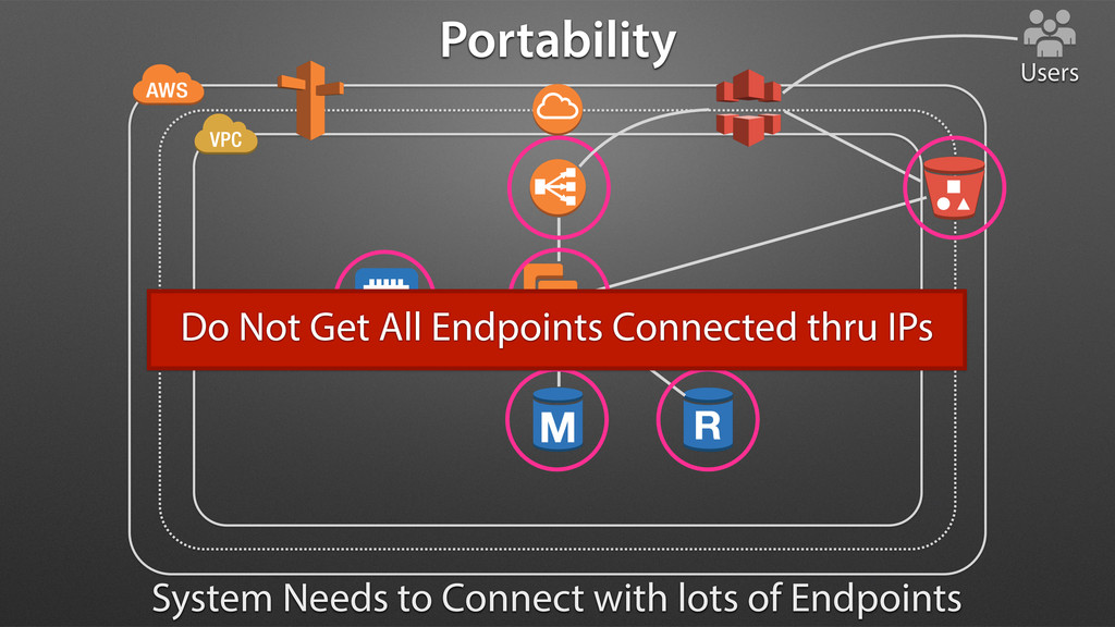 Portability Users System Needs to Connect with ...