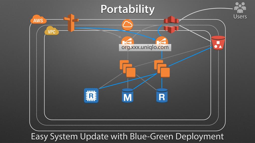 Users org.xxx.uniqlo.com Portability Easy Syste...
