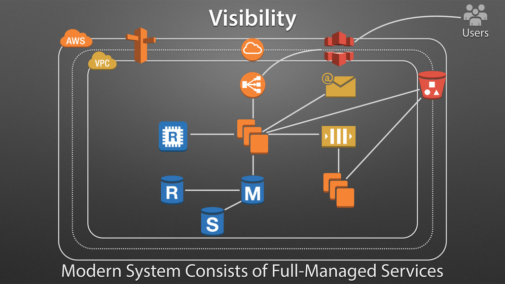 Visibility Users Modern System Consists of Full...