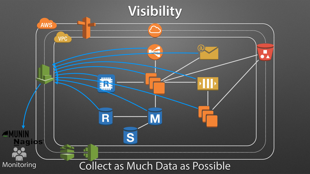 Monitoring Visibility Collect as Much Data as P...