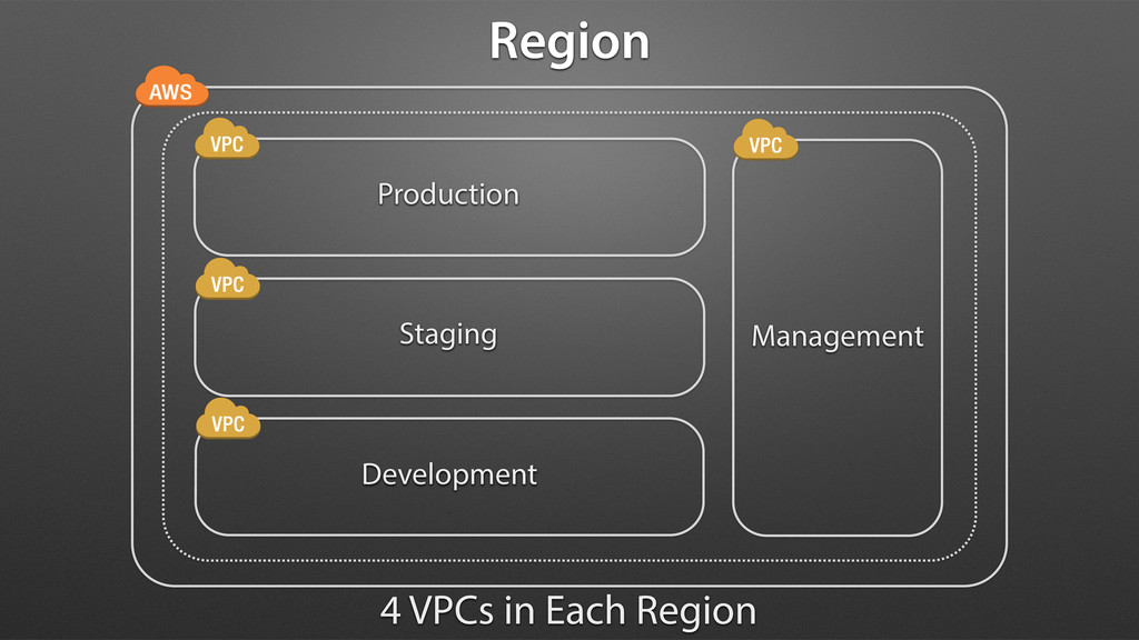 Production Staging Development Management 4 VPC...