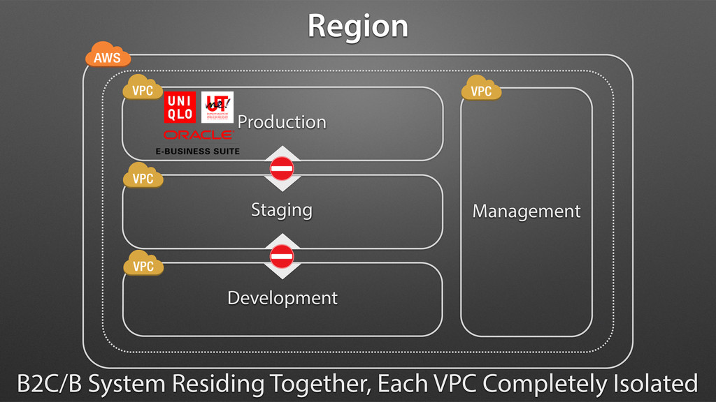 Production Staging Development Management B2C/B...