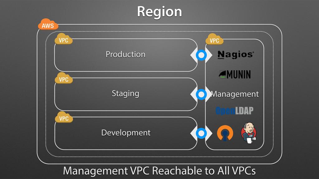 Production Staging Development Management Manag...