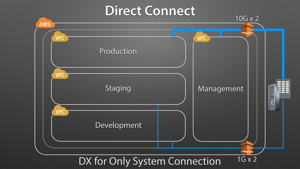 Production Staging Development Management 10G x...