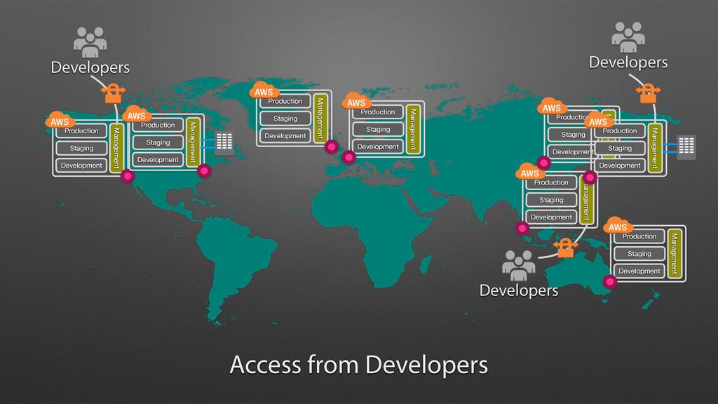 Management Production Staging Development Acces...