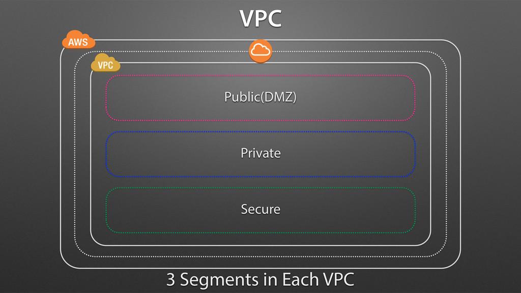 Public(DMZ) Private Secure 3 Segments in Each V...