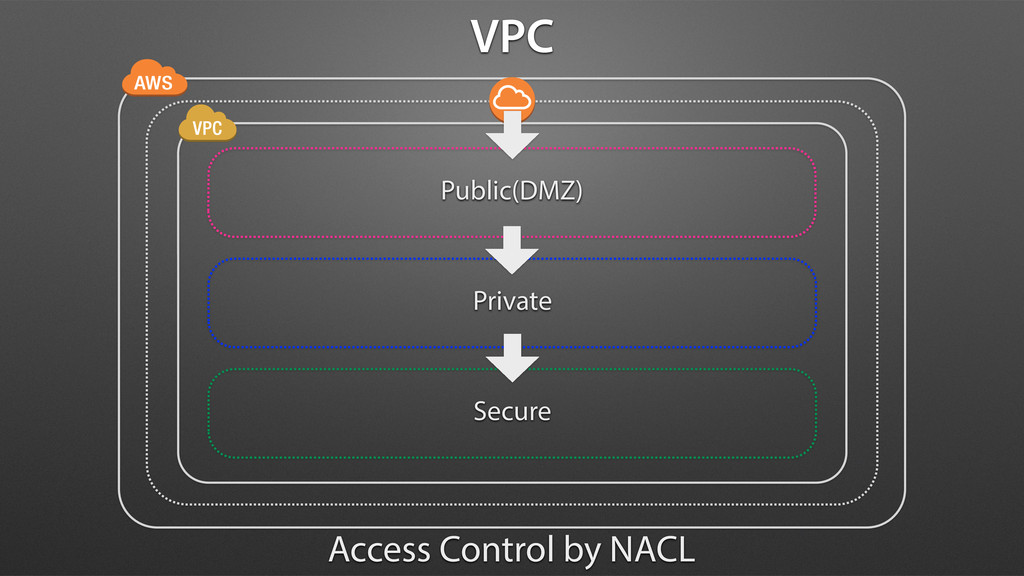 Public(DMZ) Private Secure Access Control by NA...