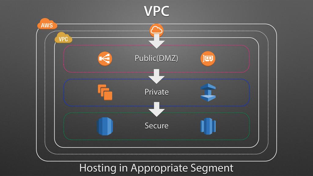 Public(DMZ) Private Secure Hosting in Appropria...