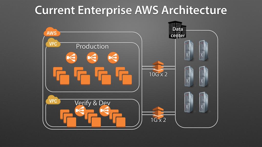 Current Enterprise AWS Architecture Data cente...