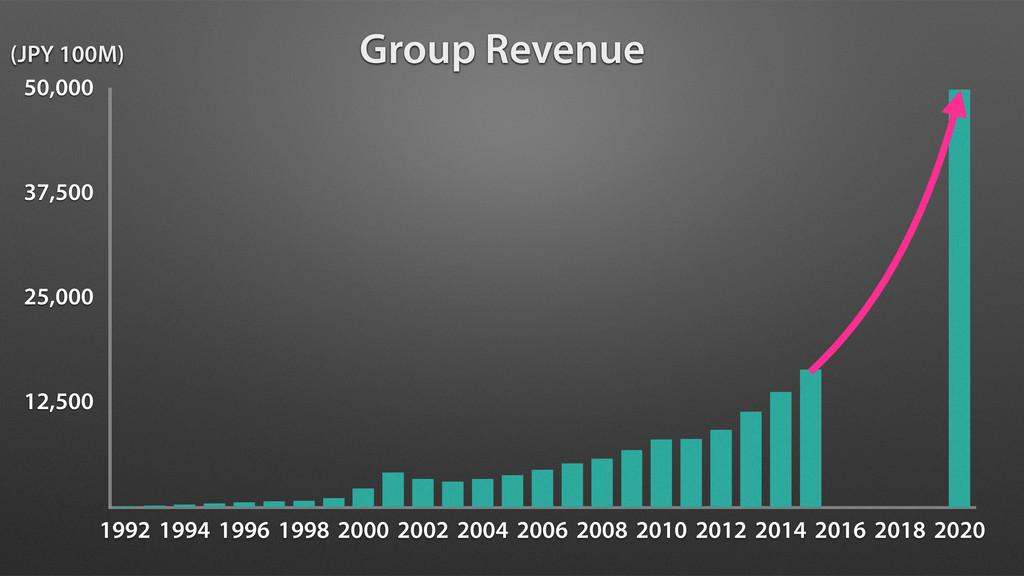 12,500 25,000 37,500 50,000 1992 1994 1996 1998...