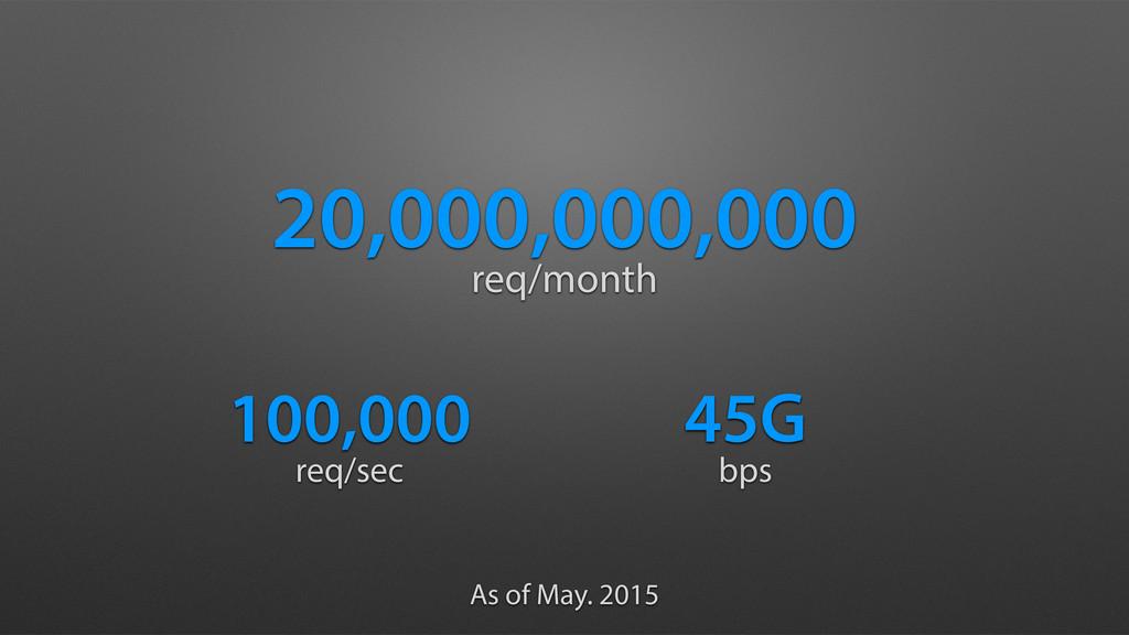 20,000,000,000 req/month 100,000 45G req/sec bp...