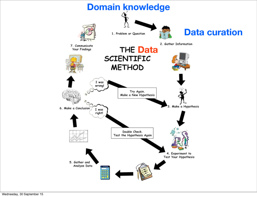 Data Domain knowledge Data curation Wednesday, ...