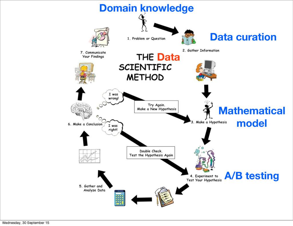 Data Domain knowledge Data curation Mathematica...