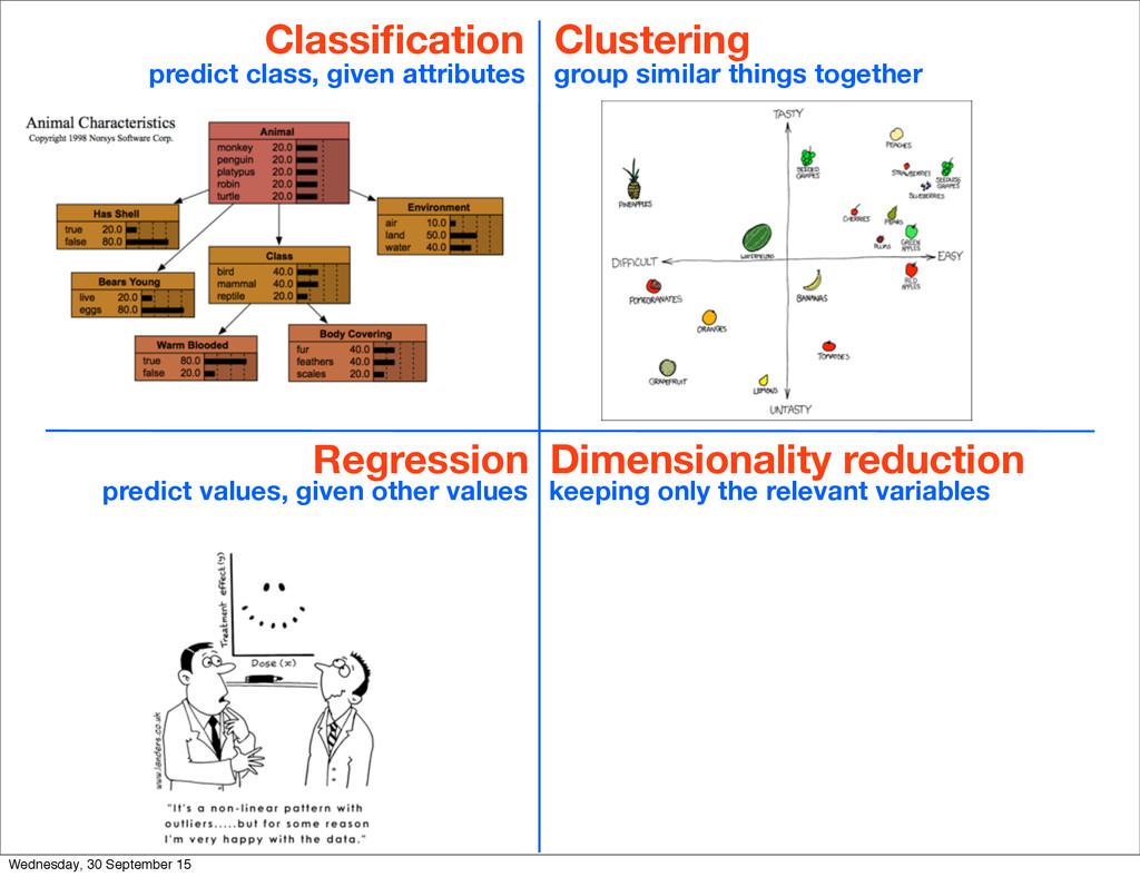 Classification Regression Clustering Dimensional...