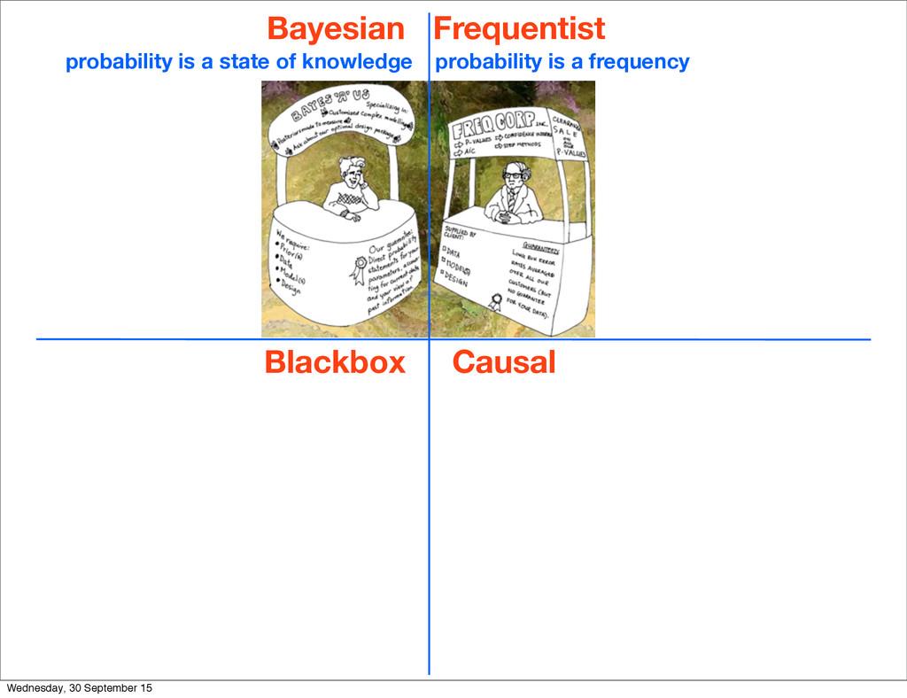 Bayesian Blackbox Frequentist Causal probabilit...