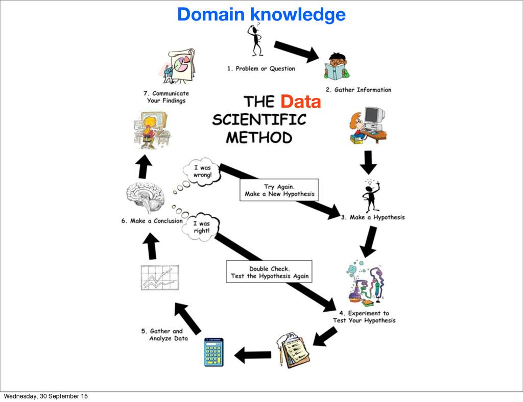Data Domain knowledge Wednesday, 30 September 15