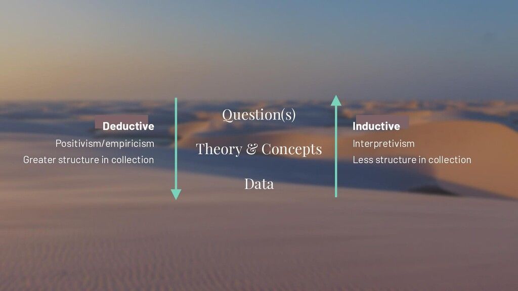 Question(s) Theory & Concepts Data Deductive Po...