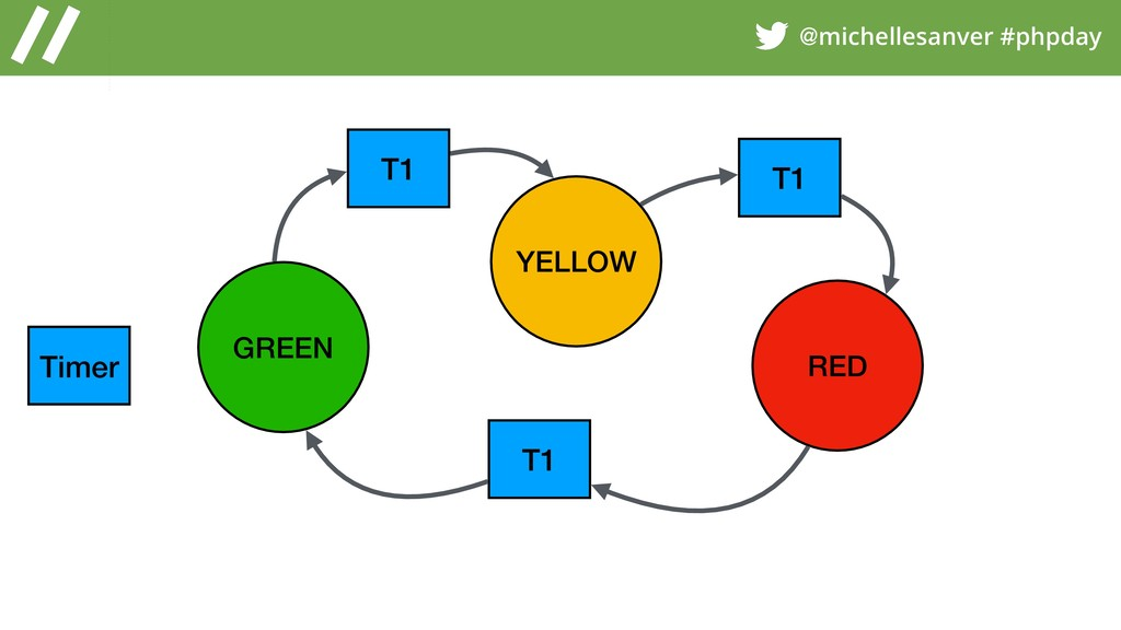 @michellesanver #phpday GREEN YELLOW RED Timer ...