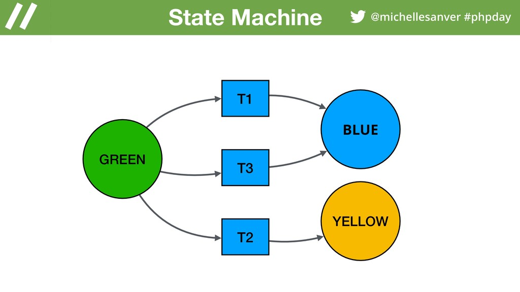 @michellesanver #phpday GREEN YELLOW BLUE T1 T2...