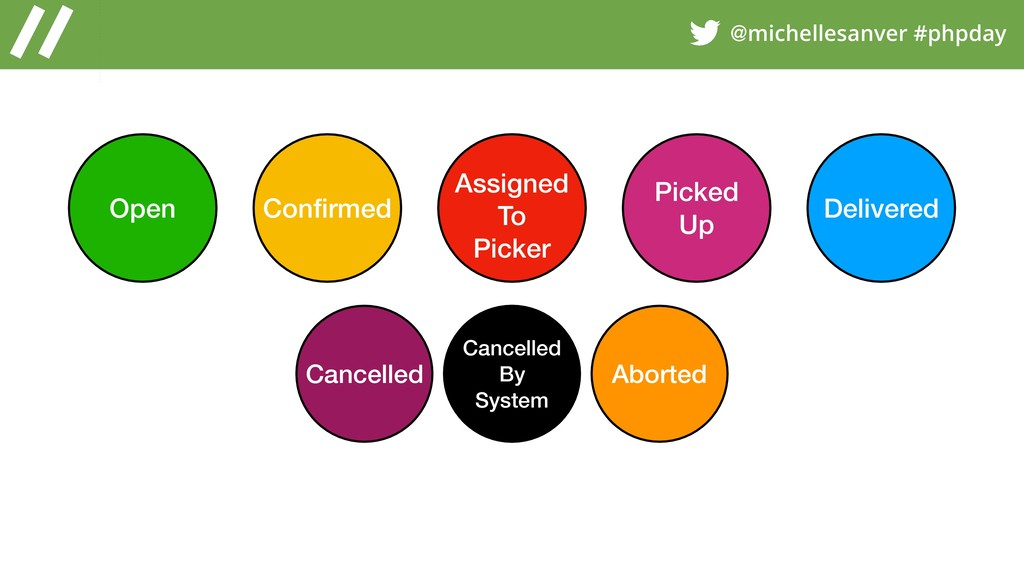 @michellesanver #phpday Open Confirmed Assigned ...