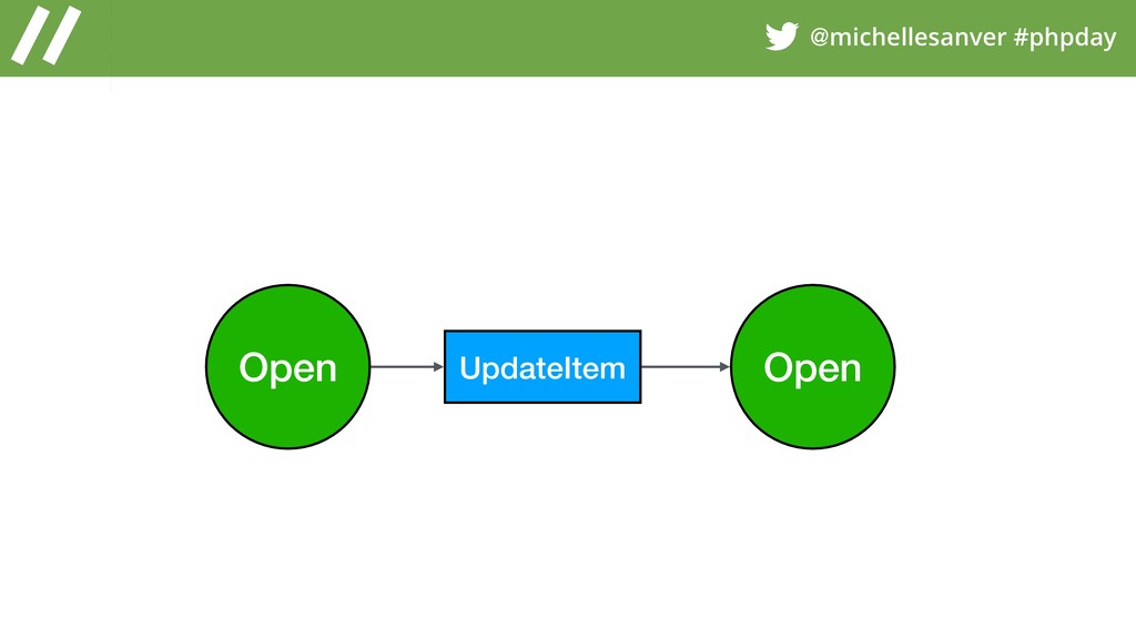 @michellesanver #phpday Open Open UpdateItem