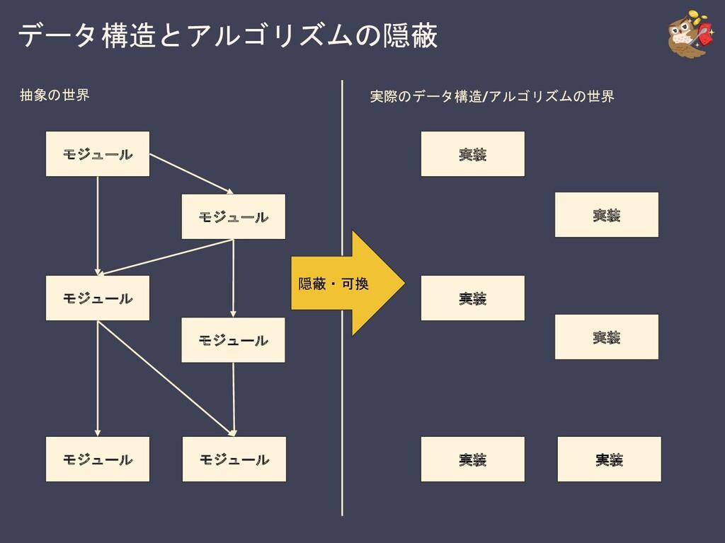 データ構造とアルゴリズムの隠蔽 モジュール モジュール モジュール モジュール モジュール モ...