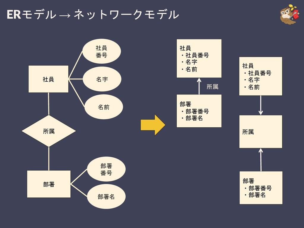 ERモデル → ネットワークモデル 所属 社員 ・社員番号 ・名字 ・名前 部署 ・部署番号 ...