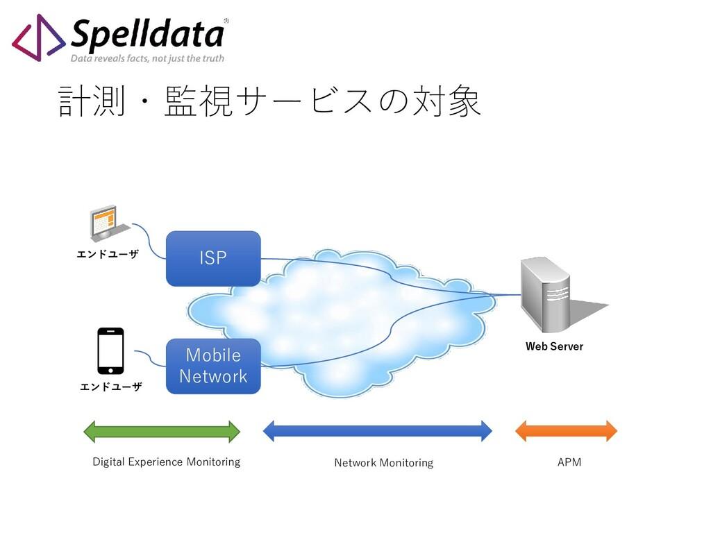 計測・監視サービスの対象 Web Server エンドユーザ ISP Mobile Netwo...