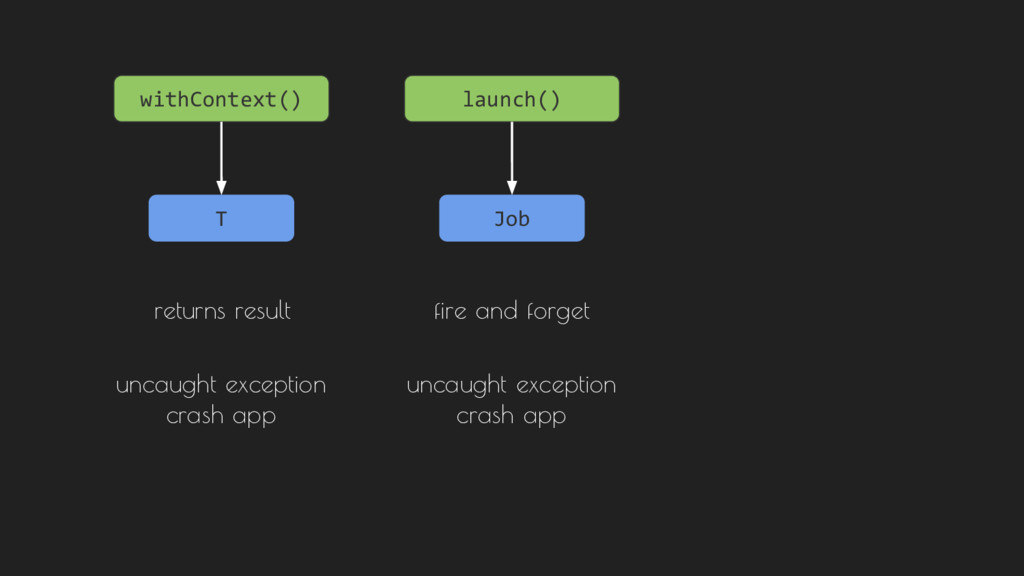 launch() Job fire and forget uncaught exception...