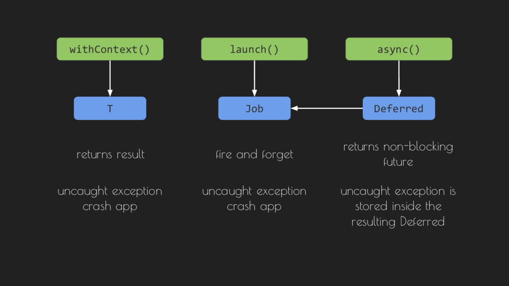 launch() async() Job Deferred fire and forget r...