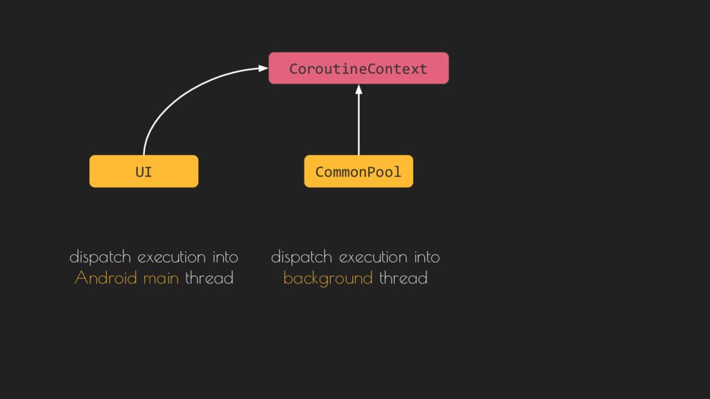 CoroutineContext UI CommonPool dispatch executi...