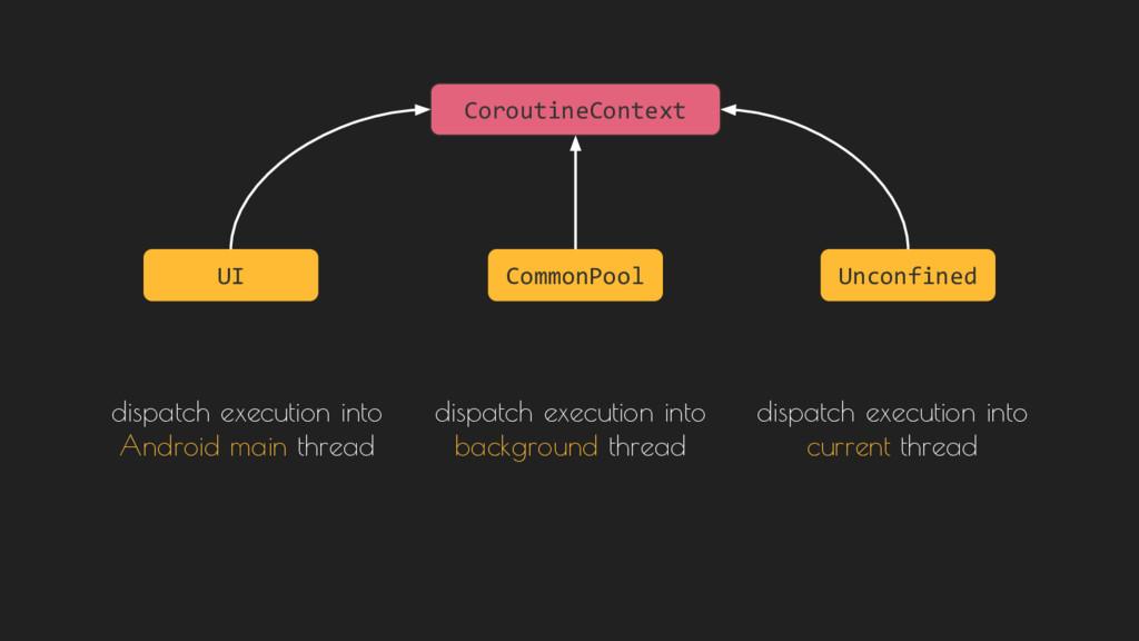CoroutineContext UI Unconfined CommonPool dispa...