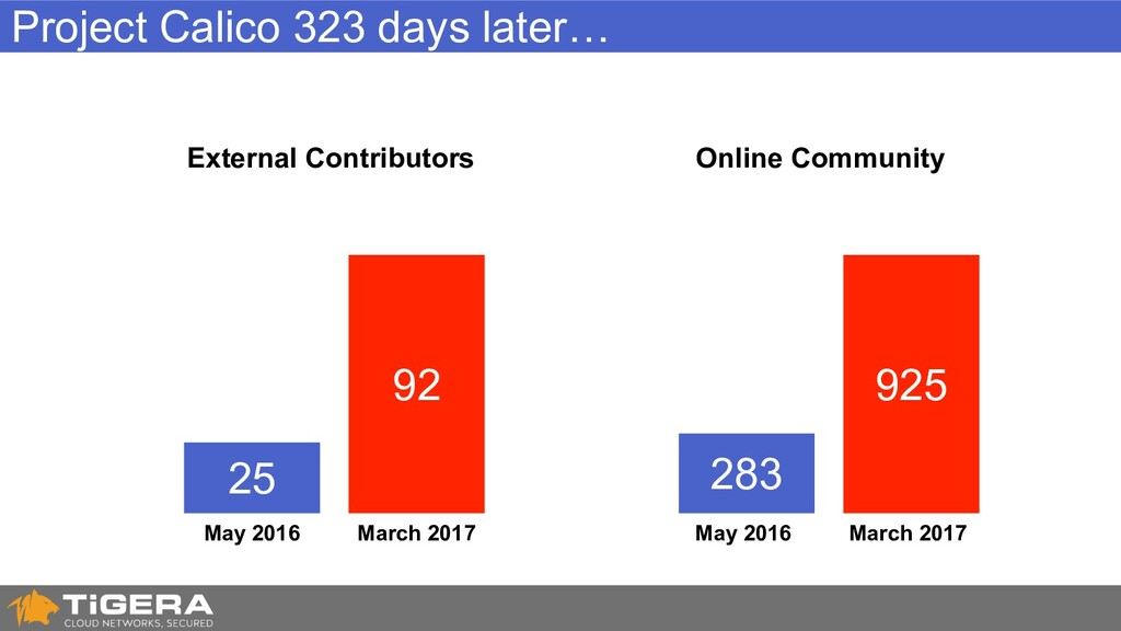 Project Calico 323 days later… 25 92 May 2016 M...