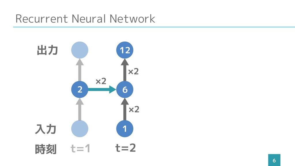 Recurrent Neural Network 6 t=1 t=2 入力 出力 時刻 1 6...